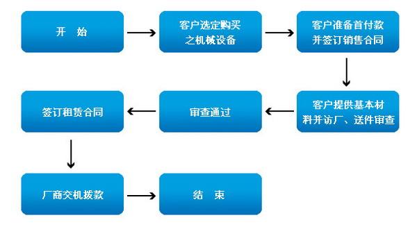 群基贩卖设备融资租赁服务流程说明
