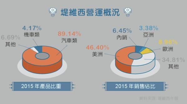 台湾车灯业反垄断风暴